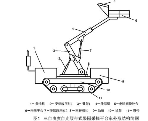 三自由度自走履带式果园采摘平台车液压系统设计