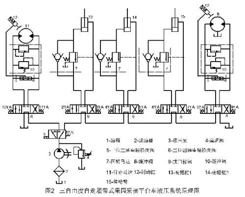 控制阀的开口大小和方向,即可调节伸缩臂的运动速度和伸缩;变幅液压缸图片